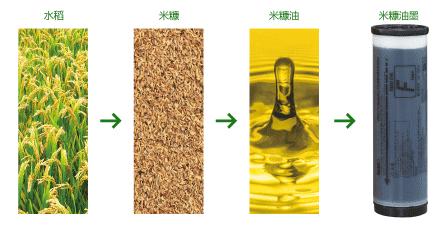 米糠油墨流程图2.png